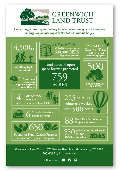 Greenwich Land Trust by the Numbers Info Graphic - by Tara Framer Design